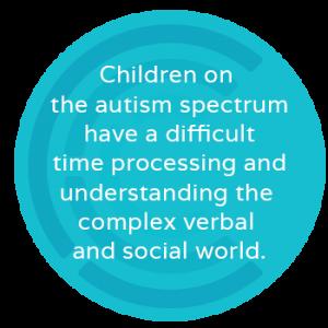 autismdifficulttimeprocessing